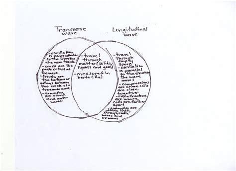 venn diagram of transverse and longitudinal waves dr gayden s science class november 2006