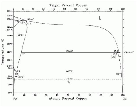 phase diagram of iron 10 answers is there an alloy purely made of iron and