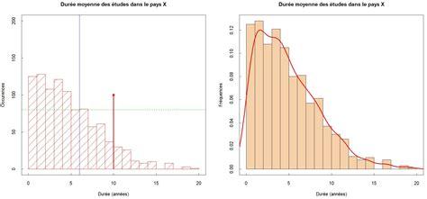 diagrammes en boites à moustaches histogrammes bo 238 tes 224 moustaches et camemberts aide 224 l