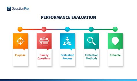 performance evaluation performance evaluation definition method survey and