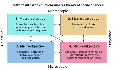 social pattern theory introduction to sociology sociological theory wikibooks