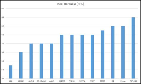hardness steel understanding steel the rockwell hardness scale recoil