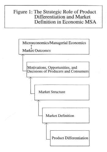 Economist Mba Competition by Market Structure