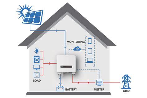 Harga Power Inverter Di Medan jual solar energy harga solar energy jual panel surya