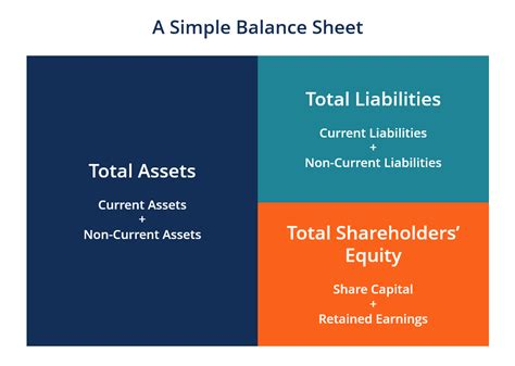 How To Get Into Equity After Mba by Balance Sheet Definition Exles Assets