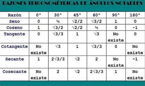 tabla trigonometrica de angulos bienvenido trigonometria tabla trigonom 233 trica