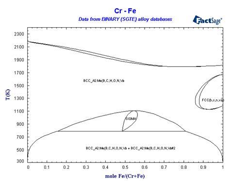 fe cr phase diagram binary sgte alloy phase diagrams