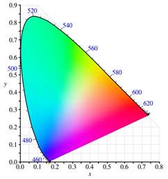 cie color emissive color measurement of leds optics