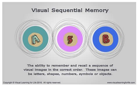 visual layout definition visual sequential memory
