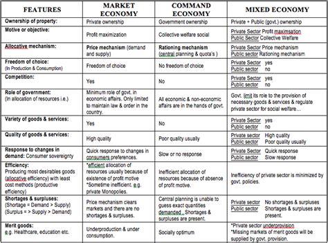 Market Economy Vs Command Economy Essay by Mixed Economies Econfix