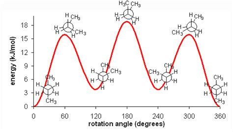 Chair Conformation What Is Conformation Of Alkane 529822 Meritnation Com