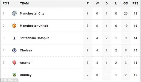 epl table and goal difference man utd s mourinho insists liverpool is just another game