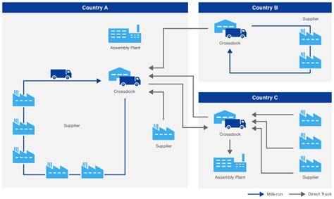 Organize A Small House by Milk Run And Cross Dock Yusen Logistics