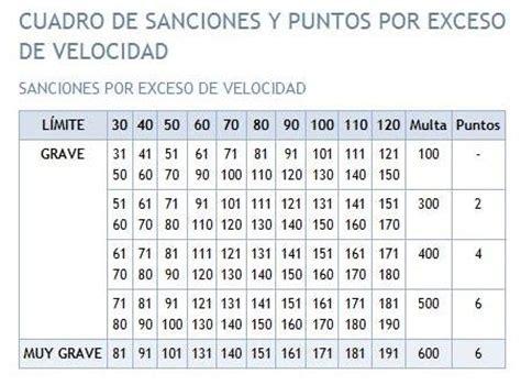 tabla de velocidades y sanciones tu blog del motor educaci 211 n y seguridad vial velocidad en v 205 as interurbanas