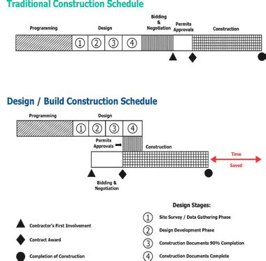 difference between design and build and turnkey contract data center design build vs design bid build