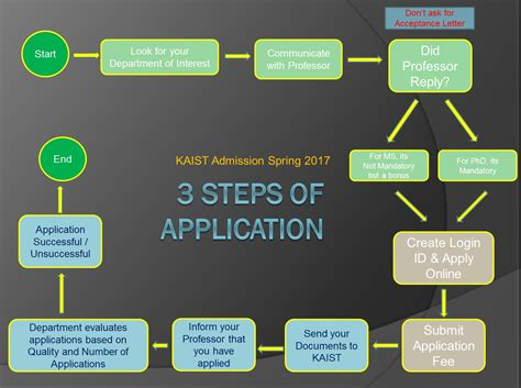 Kaist Mba Scholarship by 3 Steps Of Applications