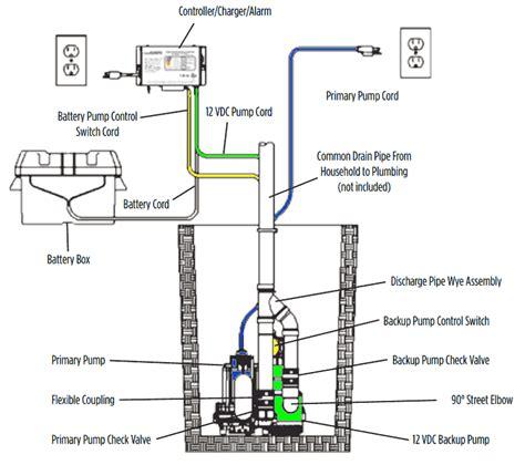 12 volt backup alarm wiring diagram wiring diagrams