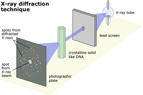 how to index x ray diffraction pattern atoms and x rays seeing inside a crystal