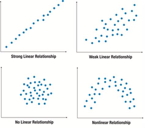 in a scatter diagram we describe the relationship between 2 a scatterplot