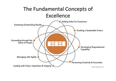 supplemental to sprague families in america classic reprint books 100 implementing total quality management concepts