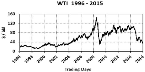 oil prices chart 20 years price of oil wikipedia ayucar