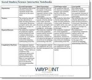 In Class Essay Rubric by Best 25 Science Notebook Rubric Ideas On Interactive Notebook Rubric Science
