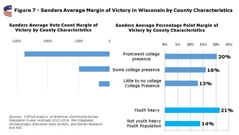 high primary turnouts any clues for the fall larry j circle 187 estimated youth turnout in wisconsin second