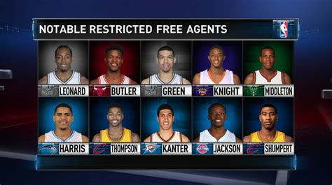 What Is Free Agency Mba by Free Fever Restricted Free Agents Nba