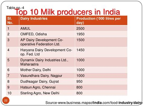 Study Table by Indian Dairy Industry A Brief Study