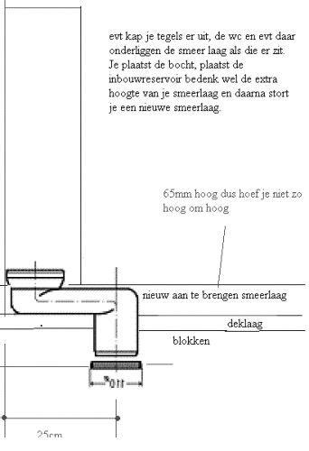 afstand toilet afvoer muur afvoer inbouwreservoir