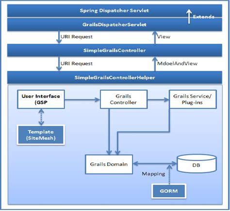 spring mvc framework grails a spring mvc framework tutorials