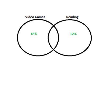 diagram with percentages venn diagrams ssat middle level math