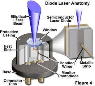 laser diode guide diode lasers information engineering360
