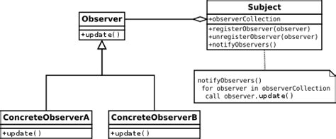 java occurrence of a pattern observer pattern wikipedia