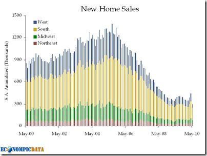 new home sales continue parade of bad housing data