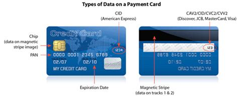 Cardholder Name On Visa Gift Card - pci dss small merchants why secure