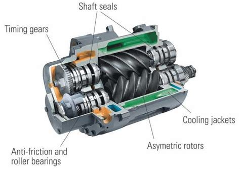 what is rotary compressor quora