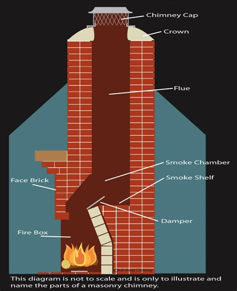 how to clean fireplace chimney is your chimney up to snuff the scoop on chimney cleaning pwng llc