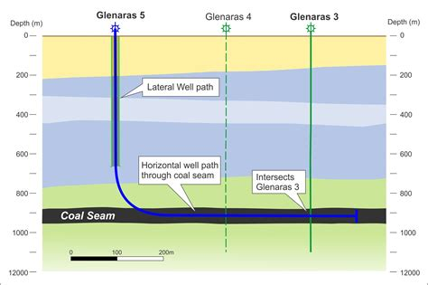 lateral section glenaras gas project galilee energy com au