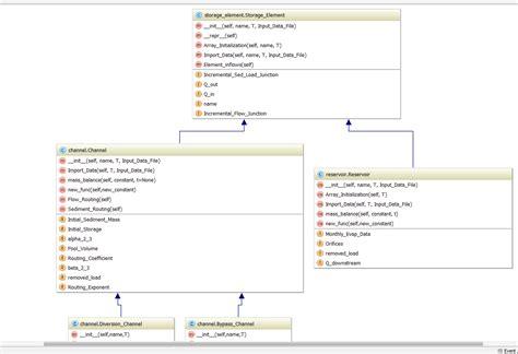 generate uml diagram generate uml diagram periodic diagrams science