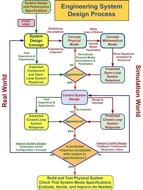 design meaning in engineering flowchart outlining the engineering system design process