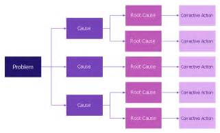 root cause diagram template root cause analysis tree diagram template root cause
