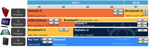 Beyond Q Calendar Intel 2015 2016 Roadmap Reveals Skylake S Unlocked