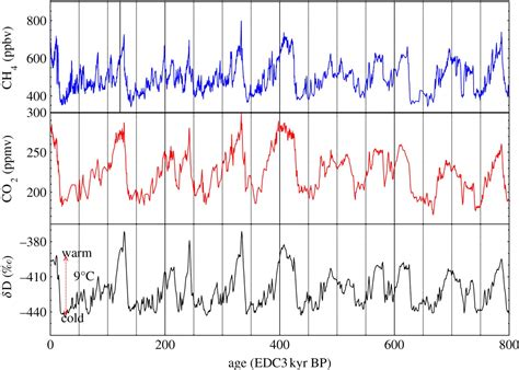 climate change new antarctic ice core data davies company climate change is there any experiment to prove that co2
