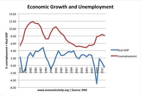 what iz unemployment quantitative easing definition economics help