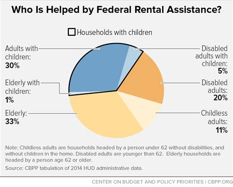 housing assistance for undocumented immigrants who is helped by federal rental assistance center on