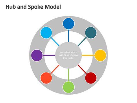 wheel and spoke diagram hub and spoke diagram related keywords hub and spoke