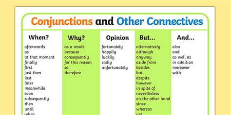 Connective Word Mat by Conjunctions And Other Connectives Word Mat Ks2 Connectives