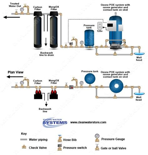 water well system diagram 17 best images about well water treatment diagrams on