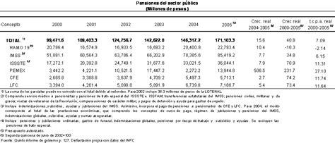 situacion de jubilados de pemex en 2016 pensionados pemex situacion situacion de jubilados de